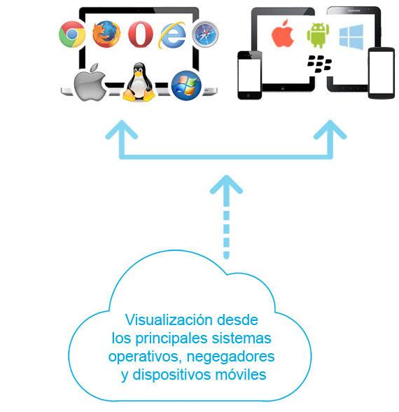 Diagrama formación online