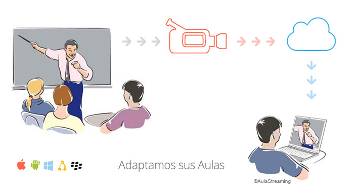 Clase Aula Streaming